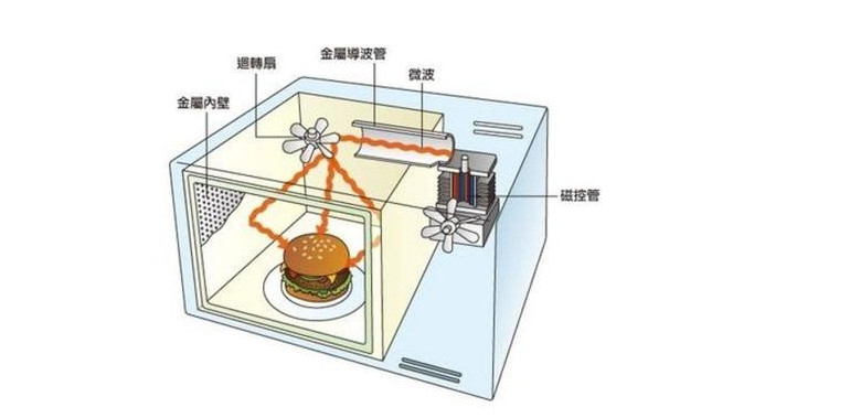 Application of microwave oven drying method in geotechnical test